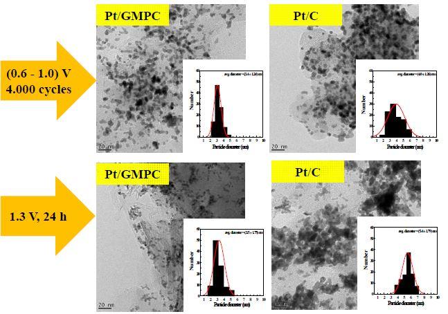 가속열화 평가 전후 전극촉매 변화에 대한 TEM 사진 및 금속입자 분포