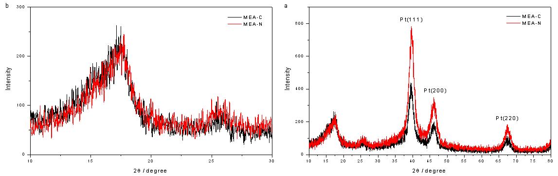 MEA-C와 MEA-N의 XRD 패턴