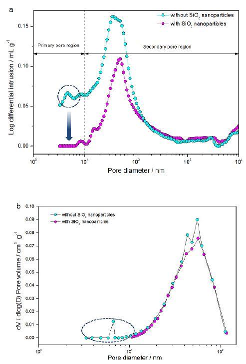 (a) SiO2 나노입자를 포함하는 막-전극 접합체(MEA)와 포함하지 않는 MEA의 세공크기 분포를 수은 다공도 측정(Autopore IV 9500, Micrometrics)을 통해 분석한 결과. (b) BJH법을 이용하여 질소흡착 데이터로부터 계산한 MEA의 세공크기 분포
