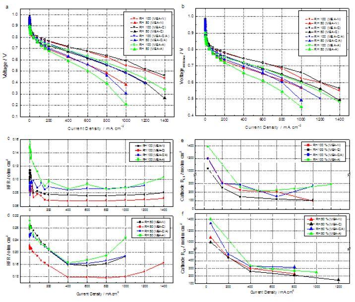 MEA의 전기화학적 특성. (a) 고주파저항(HFR)을 보정하지 않은 분극곡 선.(b) HFR 보정 후의 분극곡선. (c) 100% RH에서의 HFR 값. (d) 50% RH에서의 HFR 값. 100% RH (e) 및50% RH(f) 에서 MEA의 캐소드 전하이동 저항(RCT)