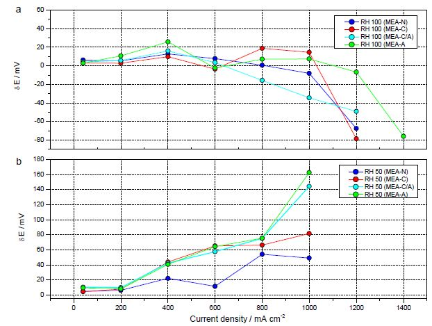 a) 100% RH 조건에서, 초기시간에서 280초까지의 전지 전위의 차이 (δE)를 전류밀도의 함수로 나타낸 그래프. (b) 50% RH 조건에서, 초기시간에서 280초까지의 전지 전위의 차이(δE)를 전류밀도의 함수로 나타낸 그래프