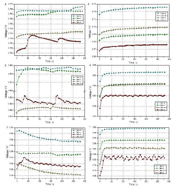 (a) 전류밀도 200 mA cm-2, 100% RH, (b) 전류밀도 600 mA cm-2, 100% RH, (c) 전류밀도 1000 mA cm-2, 100% RH, (d) 전류밀도 200 mA cm-2, 50% RH, (e) 전류밀도 600 mA cm-2, 50% RH 및 (f) 전류밀도 1000 mA cm-2, 50% RH에서 전압의 변화를 시간의 함수로 나타낸 그래프