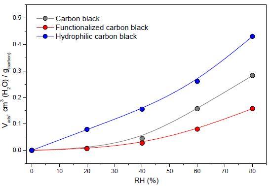Carbon black, fCB, HCB의 가습별 흡착되는 물량