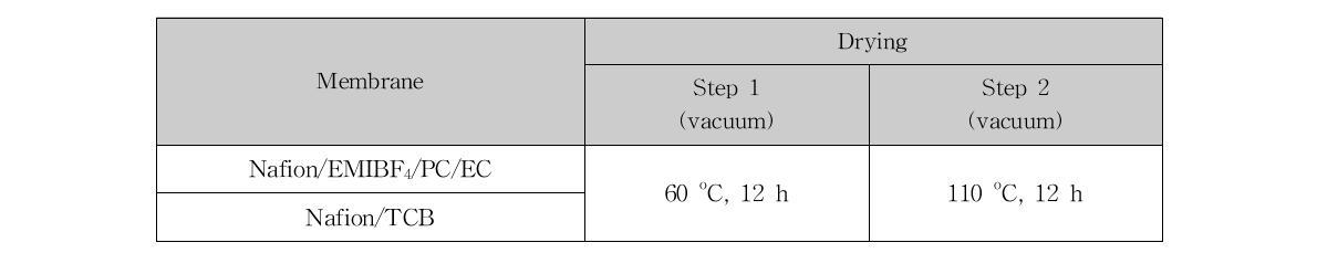 이온성 액체 함유 고분자전해질막의 건조(drying) 조건