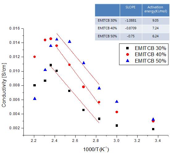 이온성 액체 EMITCB의 함량에 따른 고분자 전해질막의 이온전도도 변화.