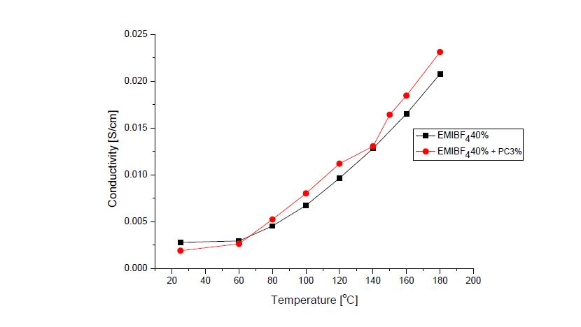 EMIBF4 40% 와 PC 함량에 따른 고분자전해질막의 이온전도도 변화.