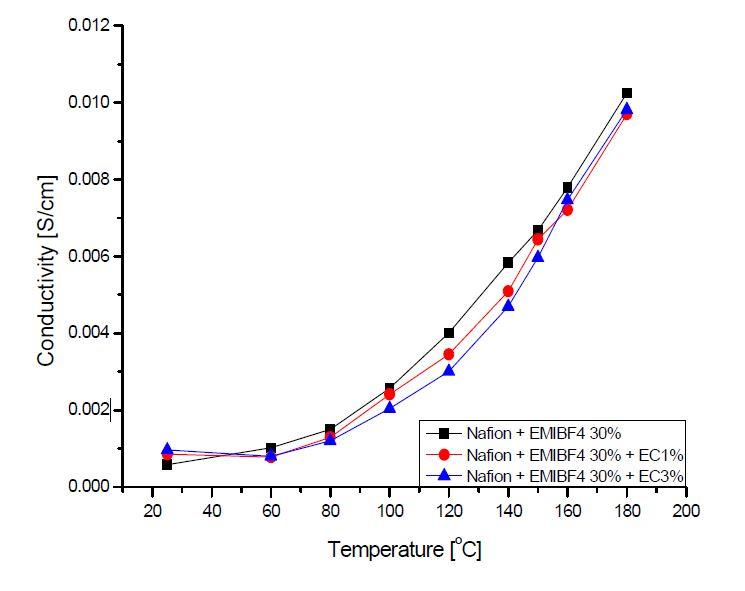 EMIBF4 30%, 50%의 EC 함량에 따른 고분자전해질막의 이온전도도 변화.