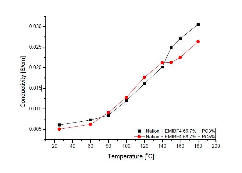 EMIBF4 66.7% 와 PC 함량에 따른 고분자전해질막의 이온전도도 변화.