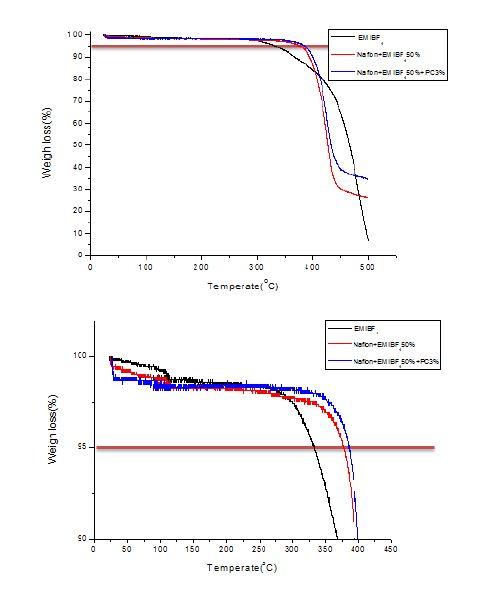 이온성 액체이온성 액체 EMIBF4 및 가소제(PC) 함유 나피온 리캐스팅 전해질막의 열분해곡선.