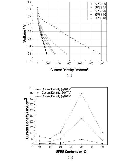 다양한 함량의 이오노머를 함유한 전극의 성능 곡선 (a) I-V 그래프, (b) 각기 다른 전압에서의 성능 곡선