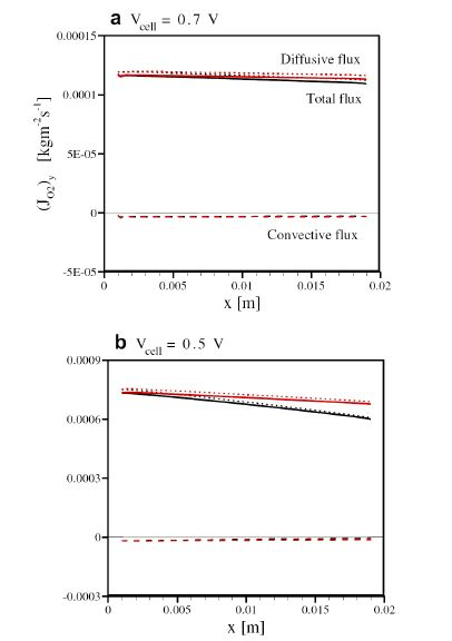 Effects of the inlet flow rate on the O2 fluxes through the cathode GDL (black and red lines denote the stoichiometric ratio 1.2/2.0 and 2.4/4.0, respectively).