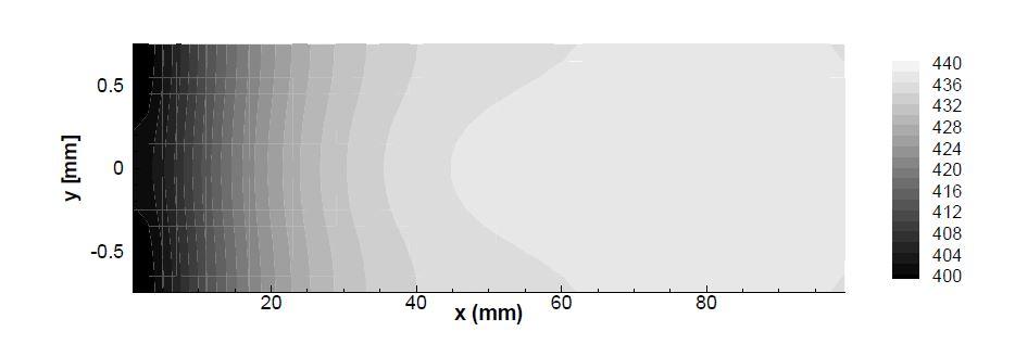 전류밀도 분포 [A/m2]