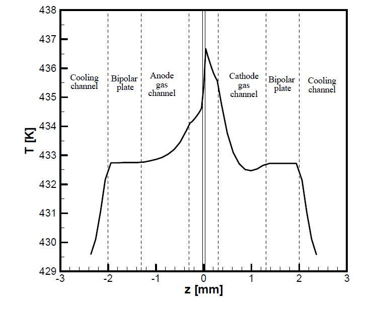 x=50 mm 지점에서의 through plane 방향으로의 온도 분포