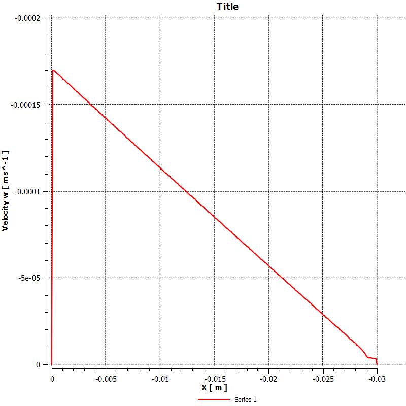 유동방향에 따른 GDL 내부의 우회 유동 속도 분포