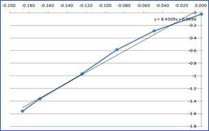 기체 확산층의 Stress-Strain Curve