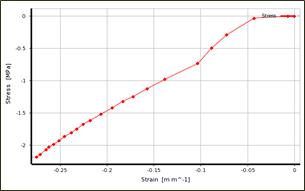 Gasket 의 Stress-Strain Curve