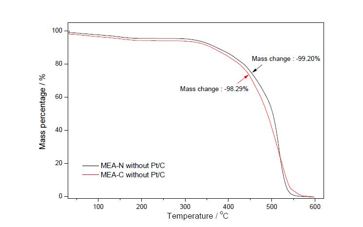 TG traces of MEA-N without Pt/C and MEA-C without Pt/C. The heating rate of TG was 10 ℃ min-1