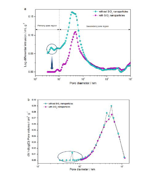(a) Pore size distributions in membrane electrode assemblies (MEAs) with and without SiO2 nanoparticles analyzed by mercury porosimetry (Autopore IV 9500, Micrometrics). (b) Pore size distributions in MEAs calculated from nitrogen adsorption data using the BJH method