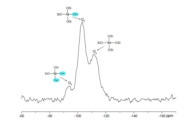 Solid-state 29Si MAS NMR spectra of silica nanoparticles within MEA-C (59.7 MHz, MAS rate = 5 kHz): Q2:Q3:Q4 = 10:57:33 (-93.5, -103.2, -111.5 ppm).
