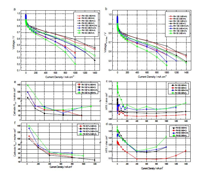 Electrochemical characterization of MEAs. (a) High frequency resistance (HFR)-uncorrected polarization curves; (b) HFR-corrected polarization curves; (c) HFR values at 100% RH; (d) HFR values at 50% RH; Cathode charge-transfer resistance (RCT)ofMEAsat100%RH(e)and50%RH50(f)
