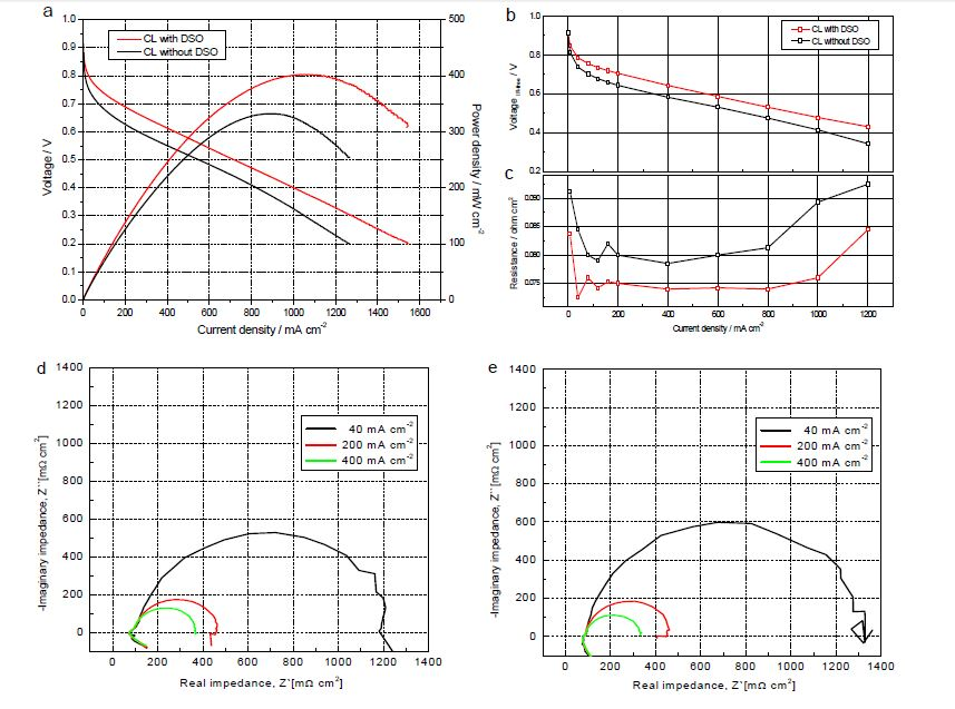 (a) IR-uncorrected polarization curves for MEAs with / without DSO; (b) IR-corrected polarization curves for MEAs with / without DSO; (c) Ohmic resistance for MEAs with / without DSO; (d) Nyquist plots for MEA with DSO; (e) Nyquist plots for MEA without DSO. The polarization characteristics of an MEA were evaluated with a single cell at 70 ℃, which consisted of an MEA with an active area of 25 cm2. The anode was fed with humidified H2 gas of 91% RH at a flow rate of 350 mL min-1 and the cathode with humidified air of 91% RH at a flow rate of 1500 mL min-1.The impedance spectra were measured in constant-current mode at 40, 200, and 400 mA cm-2 by sweeping frequencies over the range of 100 kHz ?100 mHz with 10 points/decade