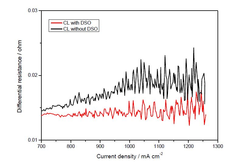 Differential resistance of MEAs with and without DSO at high current region