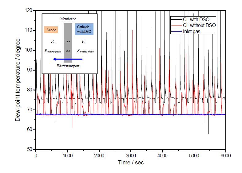 Dew-point temperature of exhaust gas at anode as a function of time. The cell temperature was set to 70 ℃, and the anode was fed with humidified H2 gas of 91 % RH at a flow rate of 350 mL min-1 and the cathode with humidified air of 91 % RH at a flow rate of 1500 mL min-1 in a constant current density of 400 mA cm-2 under ambient pressure. The mean value and standard deviation of dew-temperature of inlet gas at anode are 67.73 ℃ and 0.11 ℃, respectively