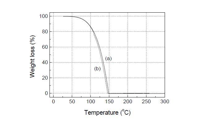 MeCpPtMe3를 사용한 TGA 결과; (a) N2 분위기, (b) O2 분위기;