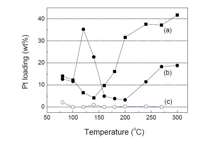 서로 다른 조건에서 제조된 Pt/CNT 촉매의 백금 담지량; (a) 100% N2, (2) 10% O2, (c) 2.5% H2.