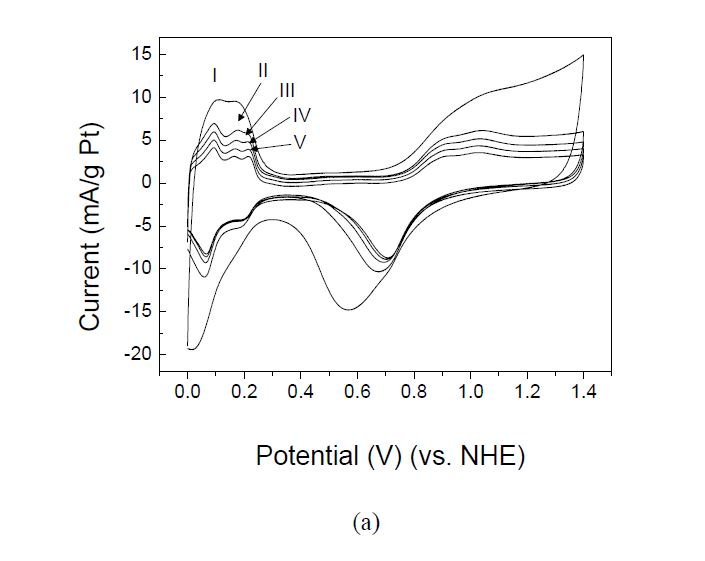 Cyclic voltammograms; (a) Pt/CNT (300℃/N2) (Pt 41.7 wt%), (b) 상용 Pt/C (Pt 40.0 wt%), 0.5 M H2SO4 solution at 25℃ in N2. Potential scan rate = 20 mV s-1.각각의 spectrum 은 다음의 조건에서 얻어짐; (I) at the initial stage of CV, (II) after 250 cycles, (III) after 500 cycles, (IV) after 750 cycles, and (V) after 1000 cycles.