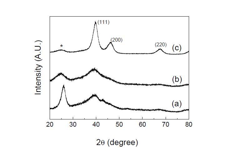 Powder XRD patterns; (a) 300℃, 질소 분위기에서 제조된 Pt/CNT (Pt 41.7 wt%), (b) 300℃, 질소 분위기에서 제조된 Pt/C (Pt 40.3 wt%), (c) 상용 Pt/C (Pt 40.0 wt%).