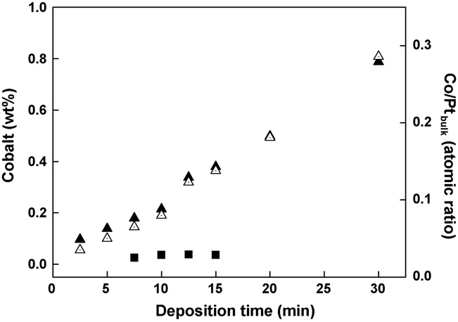 The amounts of Co deposited on carbon (■) or Pt/C (▲), and the Co/Pt bulk ratio (△) in Pt/C. Co was deposited on the sample by flowing a mixture of H2 and CoCp(CO)2 through the reactor at room temperature, followed by annealing the sample in H2/N2 = 1/1 atmosphere at 300℃ for 1 h. [J. Power source 163 (2006) 403-408]