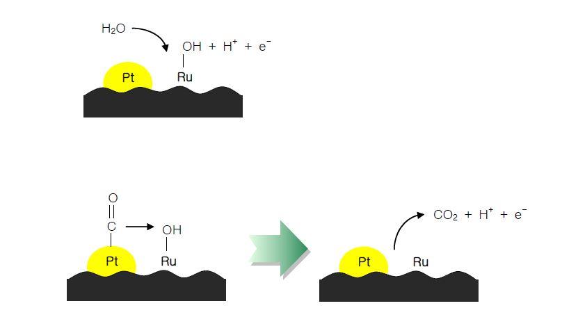 CO electrooxidation의 메카니즘