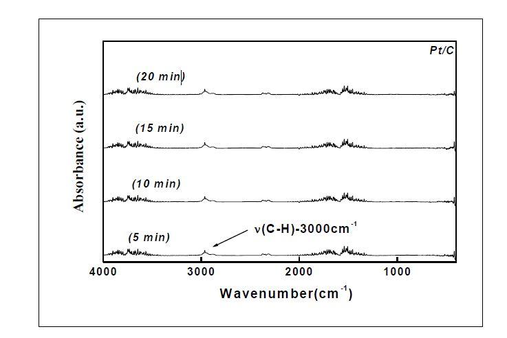 CVD 반응기 exit stream의 FT-IR 분석 결과