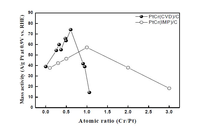 Cr의 담지량 변화에 따른 산소환원반응 mass activity 변화