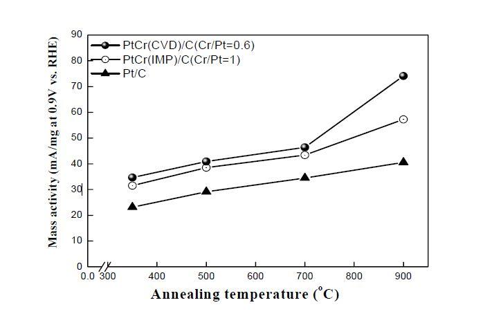 촉매의 열처리 온도에 따른 산소환원반응 mass activity의 변화