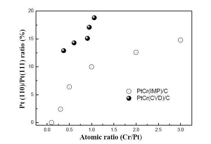 Cr/Pt 원자 비에 따른 Pt(110) peak와 Pt(111) peak의 면적 비의 변화