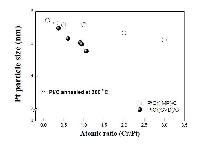 Cr/Pt 원자 비에 따른 900℃에서 2.5시간 동안 열처리한 PtCr(CVD)/C 및 PtCr(IMP)/C 촉매들의 평균입자크기