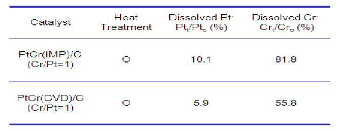 PtCr/C 촉매의 stability test에서 인산에 의해 녹아나온 백금 및 Cr의 양