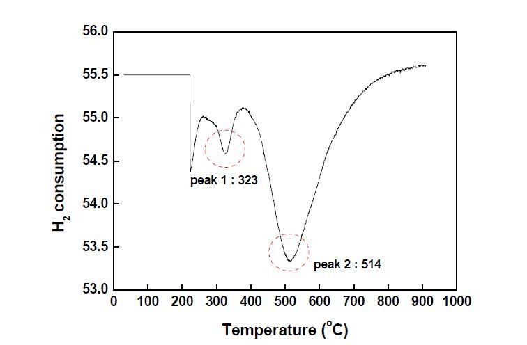 함침법으로 제조한 10wt.% Co/C 촉매의 TPR pattern