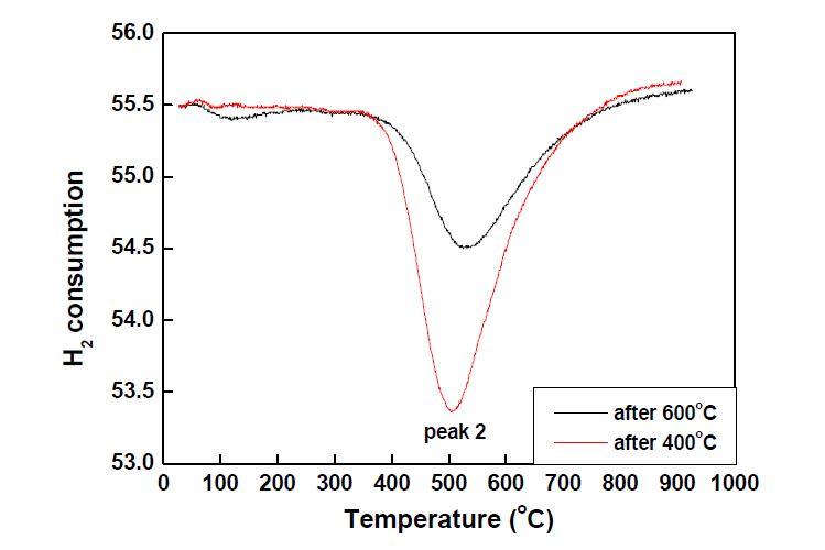 다양한 온도에서 TPR 분석을 한 Co/C 촉매를 다시 TPR 분석 한 결과
