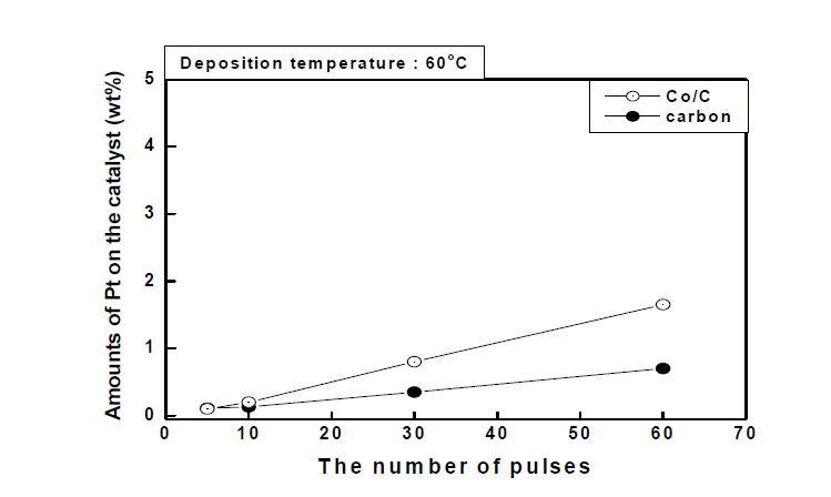 60℃에서 Pt-CVD를 한 경우 넣어준 백금 전구체 pulse 수 대비 실제 담지량