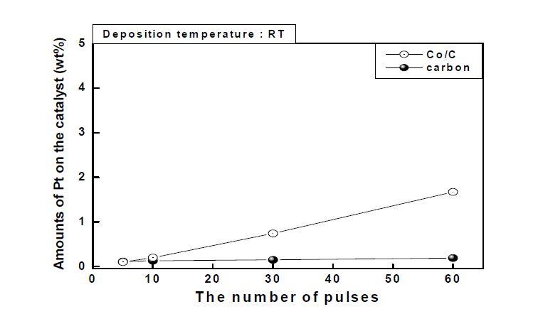 상온에서 Pt-CVD를 한 경우 넣어준 백금 전구체 pulse 수 대비 실제 담지량