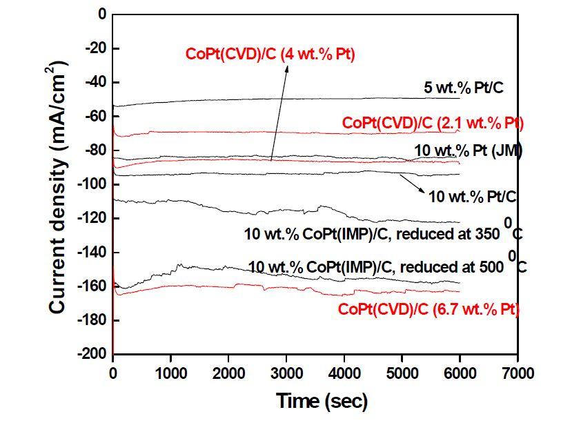 다양한 촉매들의 산소환원반응 활성 test 결과