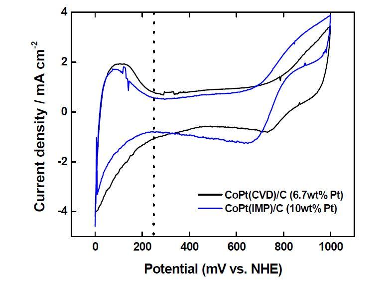 CoPt(IMP)/C 및 CoPt(CVD)/C 촉매의 cyclic voltammetry 결과