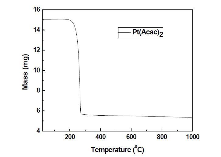 Pt(Acac)2의 TG 분석 결과