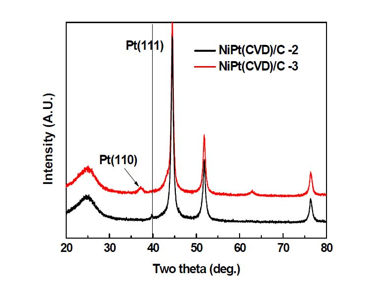 NiPt(CVD)/C 촉매의 XRD pattern