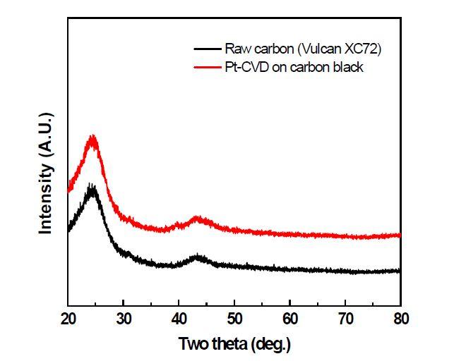 Pt-CVD를 하기 전과 후의 카본의 XRD pattern 변화