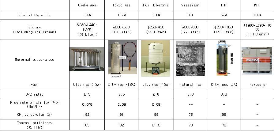 일본의 연료처리 시스템 제작업체 및 제품 특징