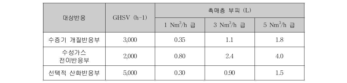 1, 3, 5 Nm3/h급 연료개질기 촉매층 부피 계산